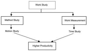 Framework of work study